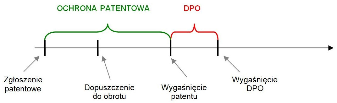 SPC wykres